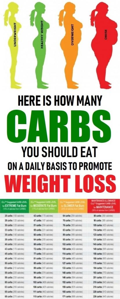 carbs for weight loss